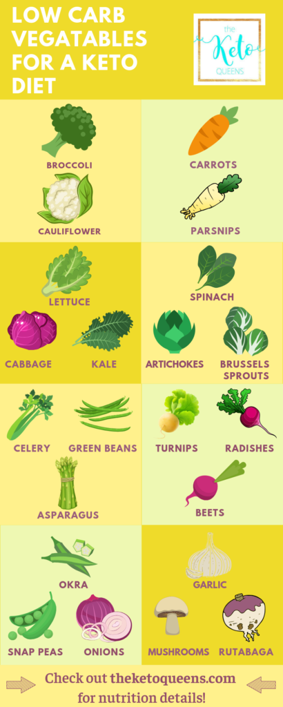 an low carb vegetables list with pictures of each vegetable on a yellow background