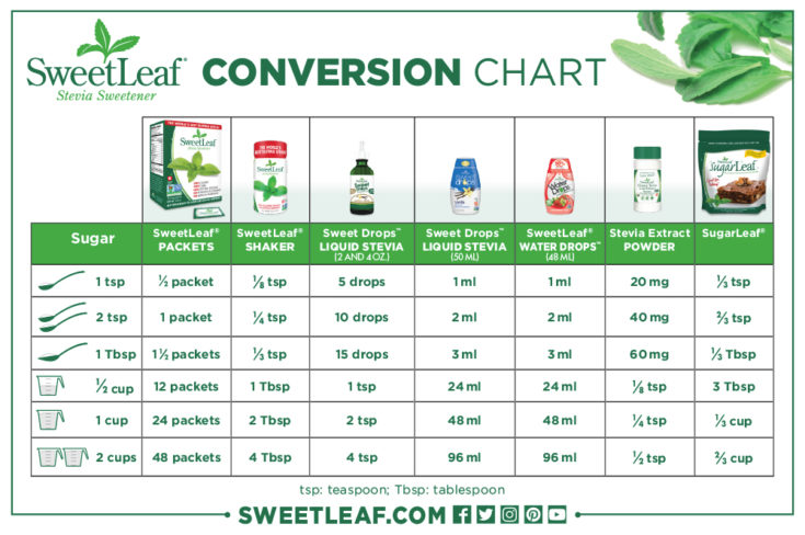how much stevia each day for keto diet